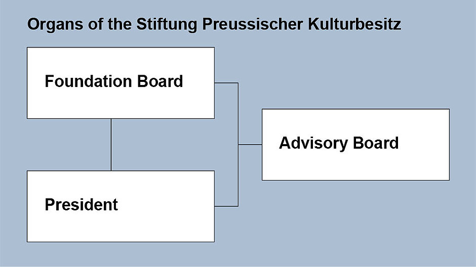Chart with the three organs of the SPK: Foundation Board, Advisory Board, President